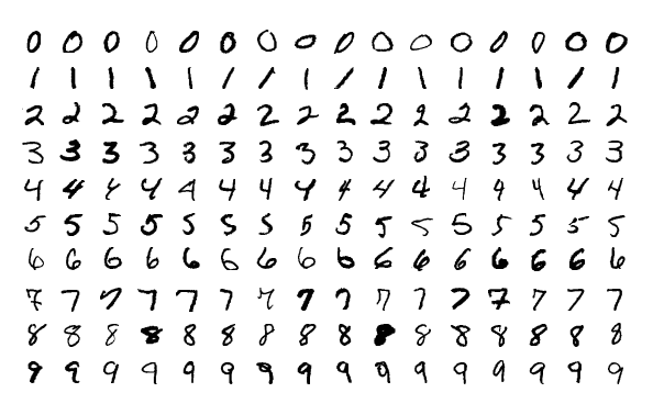 MNIST Classification